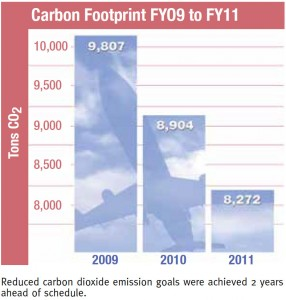 Reduced carbon dioxide emission goals were achieved 2 years ahead of schedule.